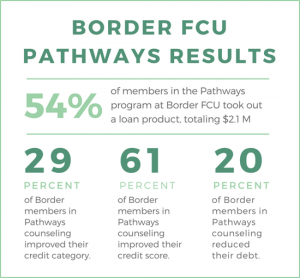 pathways border stats nov 17 2